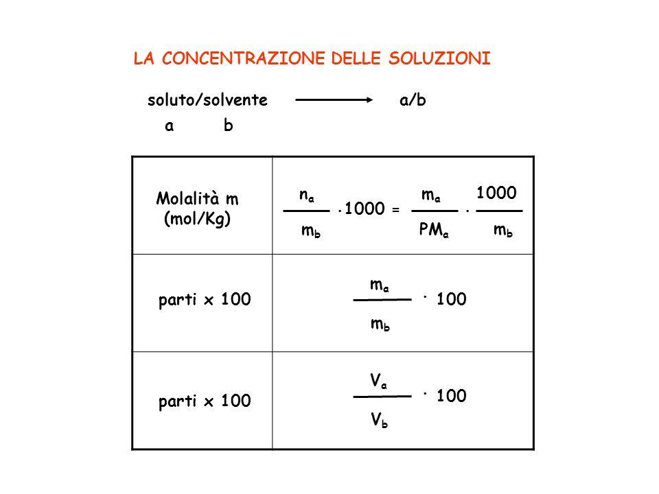 = . 100 . 100 LA CONCENTRAZIONE DELLE SOLUZIONI soluto/solvente a/b