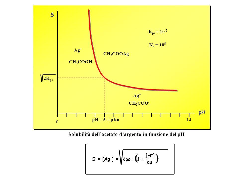 Solubilità dell'acetato d'argento in funzione del pH