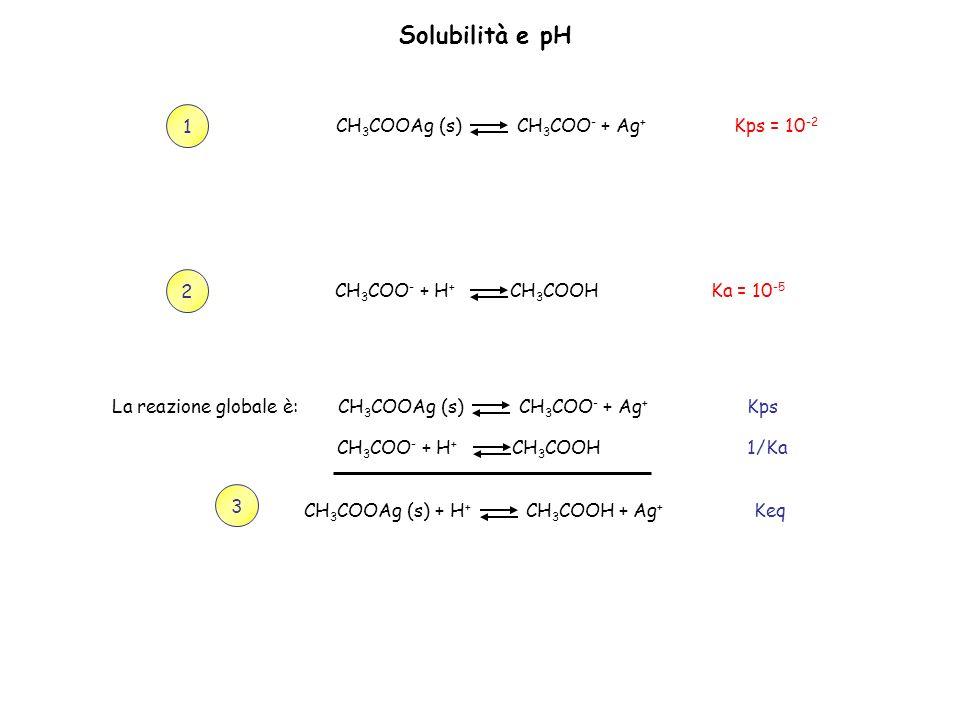 Solubilità e pH 1 Kps = 10-2 CH3COOAg (s) CH3COO- + Ag+ 2