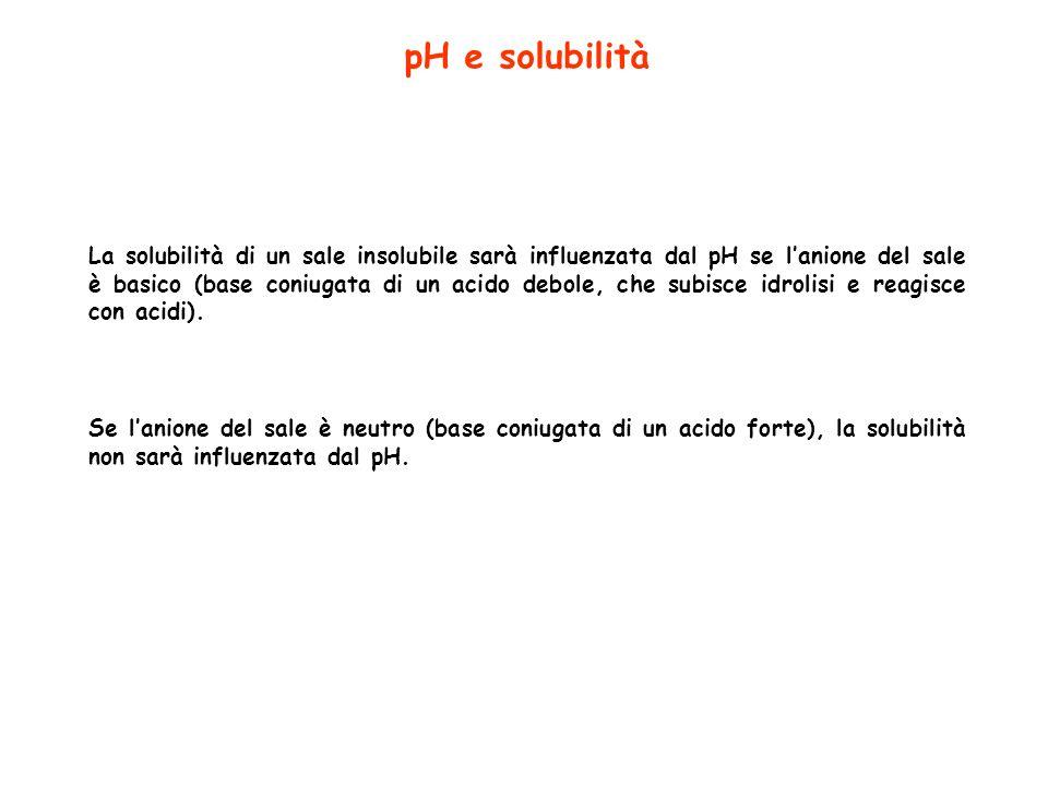 pH e solubilità