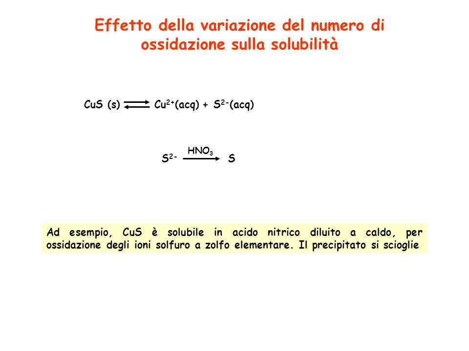 Effetto della variazione del numero di ossidazione sulla solubilità