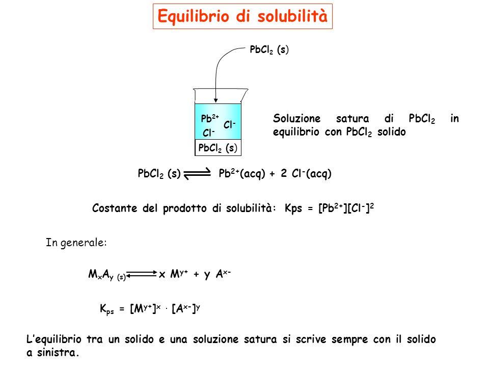Equilibrio di solubilità