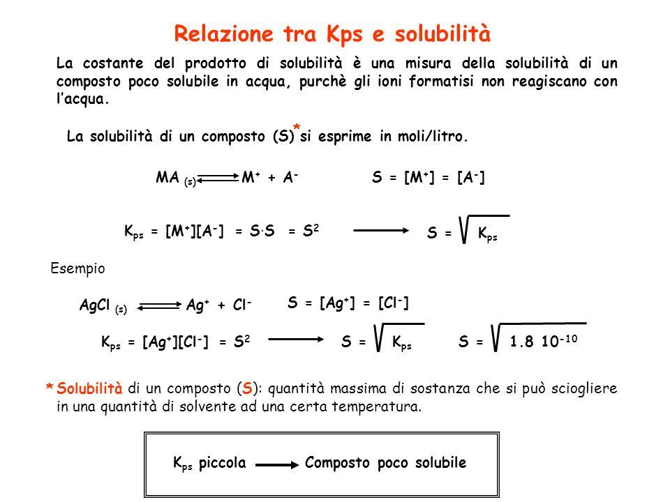 Relazione tra Kps e solubilità