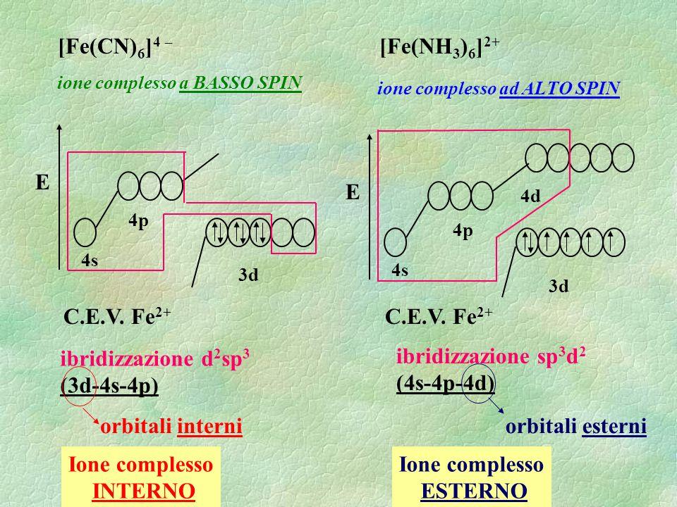 Ione complesso INTERNO Ione complesso ESTERNO
