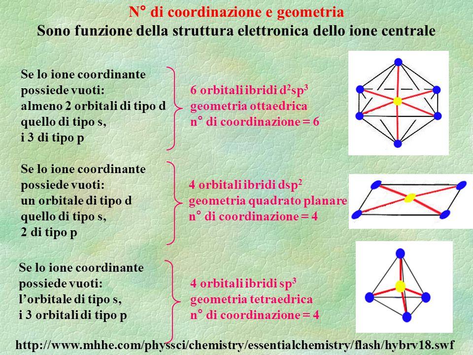N° di coordinazione e geometria