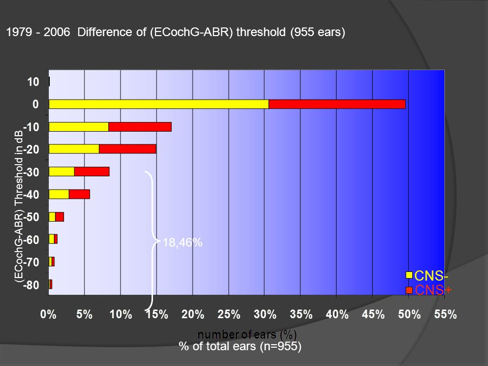 CNS- CNS+ 1979 - 2006 Difference of (ECochG-ABR) threshold (955 ears)