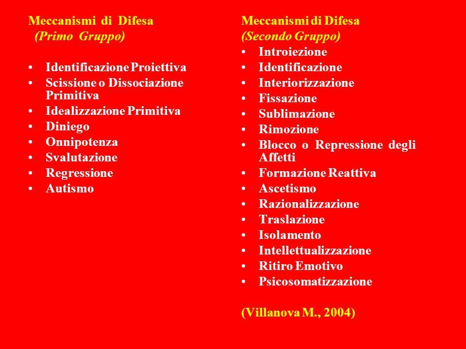 Meccanismi di Difesa (Primo Gruppo) Identificazione Proiettiva. Scissione o Dissociazione Primitiva.