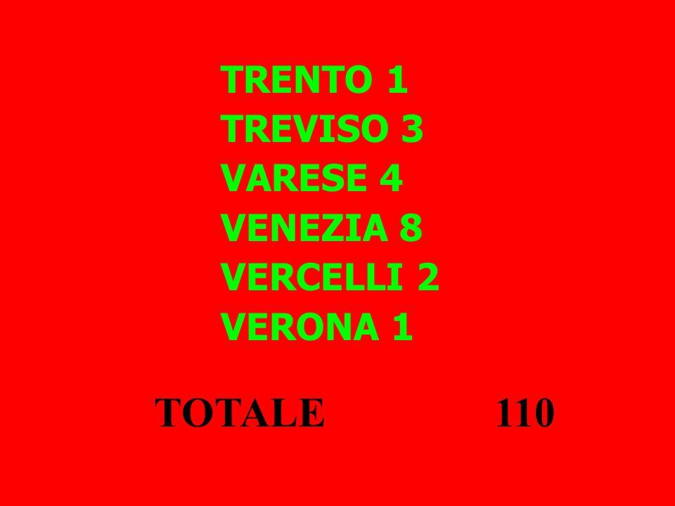 TRENTO 1 TREVISO 3 VARESE 4 VENEZIA 8 VERCELLI 2 VERONA 1 TOTALE 110