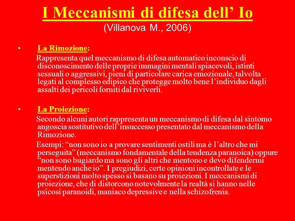 I Meccanismi di difesa dell' Io (Villanova M., 2006)