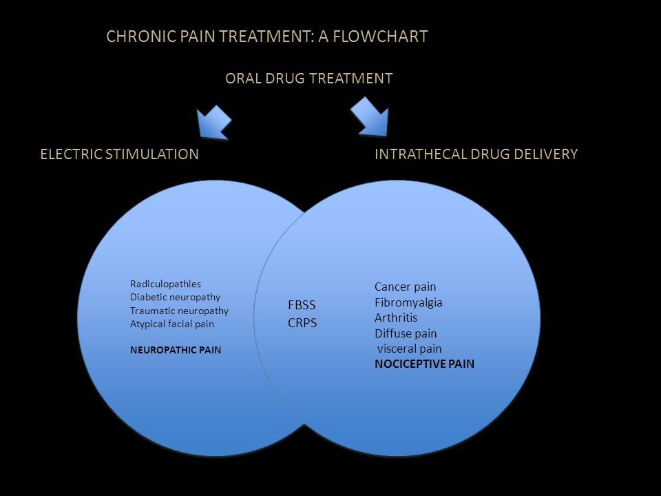 CHRONIC PAIN TREATMENT: A FLOWCHART