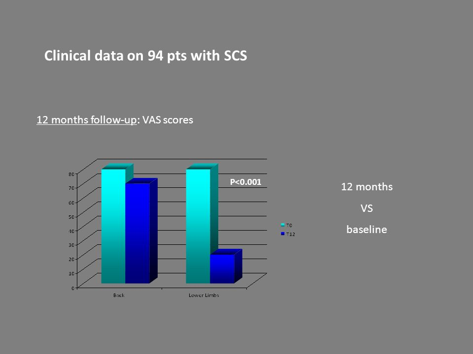 Clinical data on 94 pts with SCS