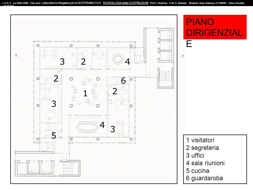 PIANO DIRIGENZIALE 3 2 4 2 6 2 1 3 2 4 3 5 3 1 visitatori 2 segreteria