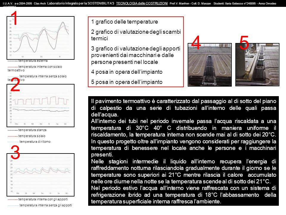 1 4 5 2 3 1 grafico delle temperature