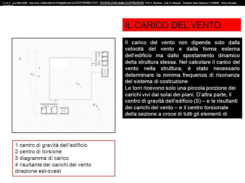 I.U.A.V. a-a 2004-2005 Clas Arch Laboratorio Integrato per la SOSTENIBILITA'3 TECNOLOGIA delle COSTRUZIONI Prof.V. Manfron - Coll. D. Manzan Studenti: Ilaria Gobesso n°248895 - Anna Omodeo n°2488887