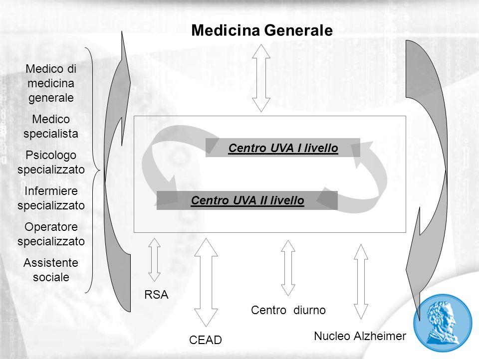 Medicina Generale Medico di medicina generale Medico specialista
