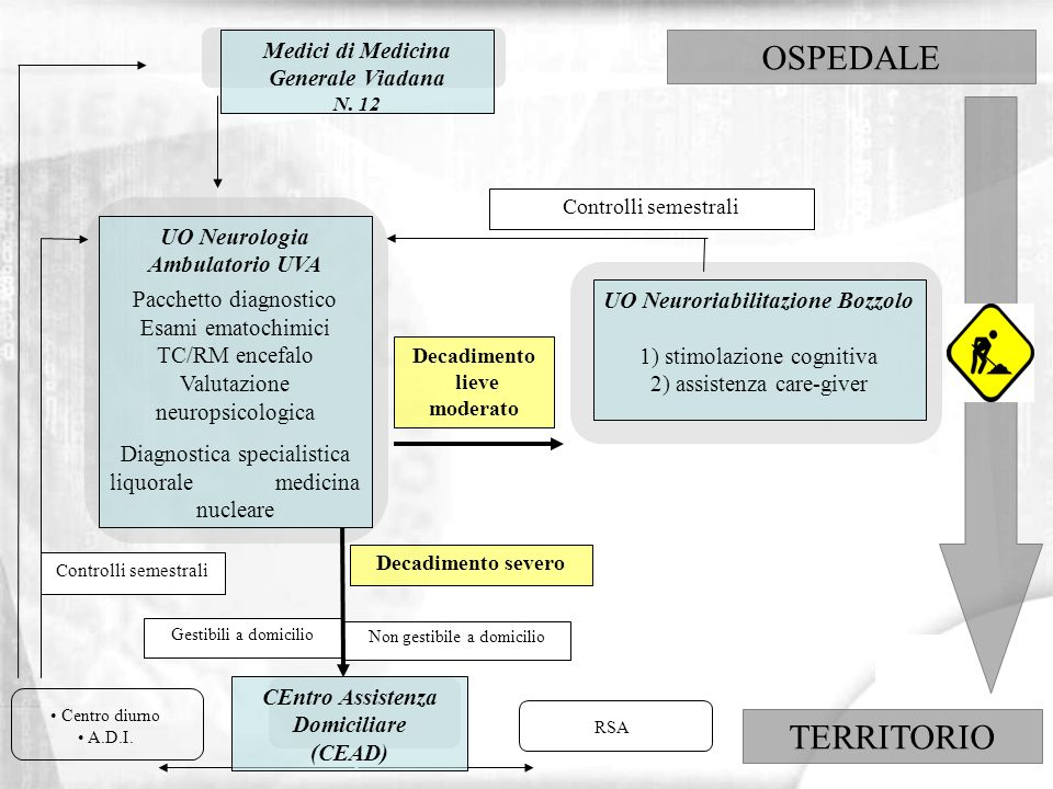 OSPEDALE TERRITORIO Medici di Medicina Generale Viadana UO Neurologia