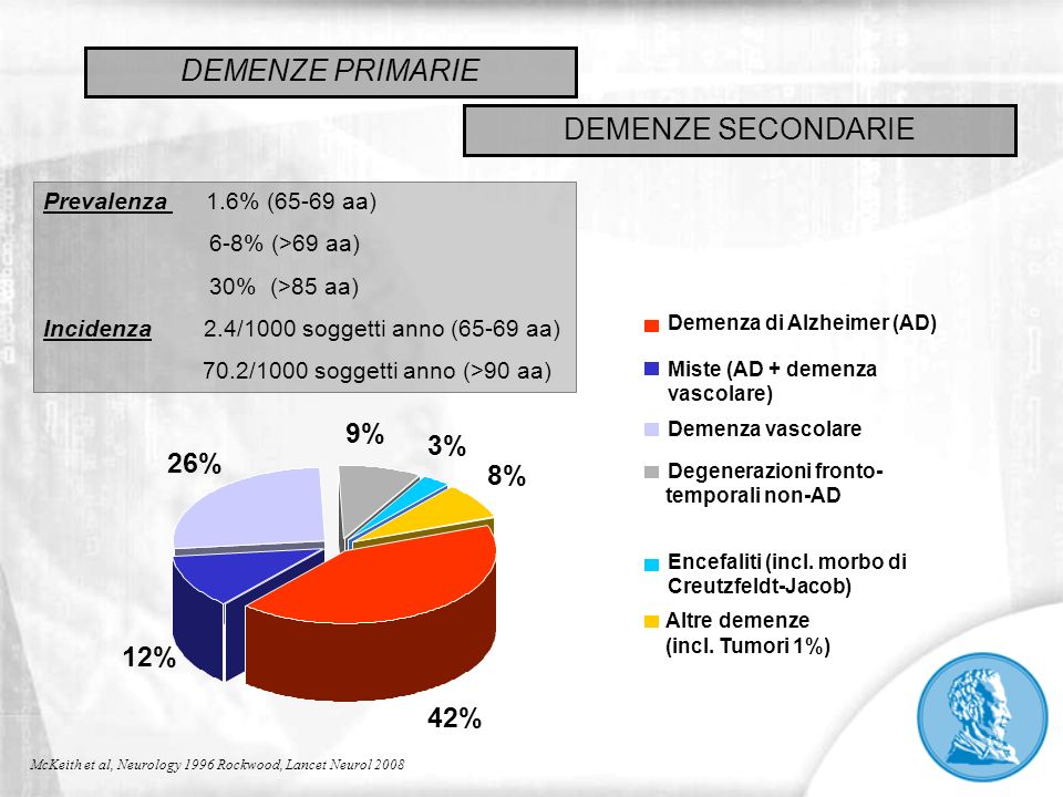 DEMENZE PRIMARIE DEMENZE SECONDARIE 9% 3% 26% 8% 12% 42%