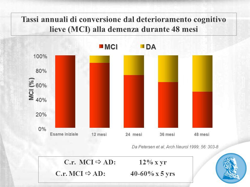 C.r. MCI  AD: 12% x yr C.r. MCI  AD: 40-60% x 5 yrs