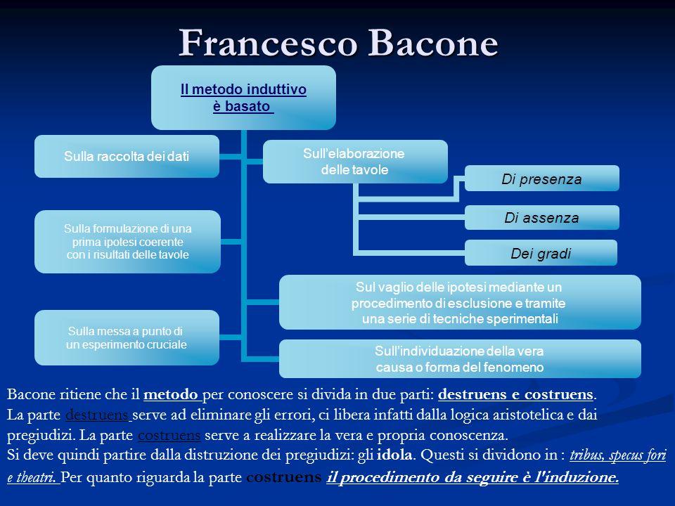 Francesco Bacone Bacone ritiene che il metodo per conoscere si divida in due parti: destruens e costruens.