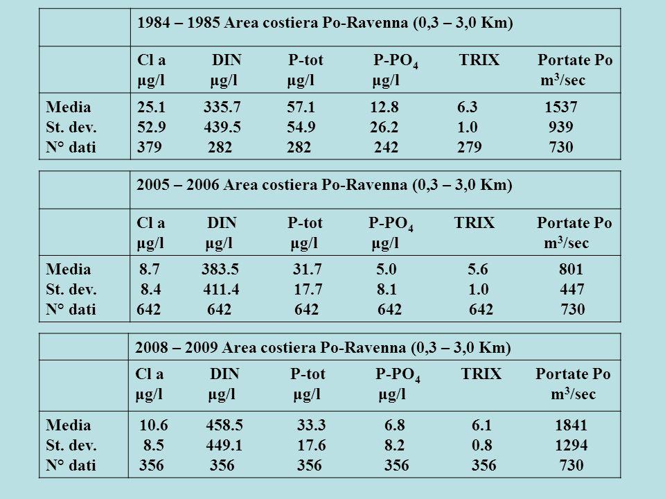 1984 – 1985 Area costiera Po-Ravenna (0,3 – 3,0 Km)