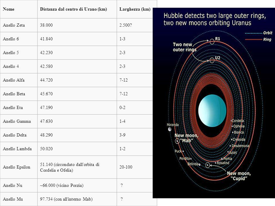 Nome Distanza dal centro di Urano (km) Larghezza (km) Anello Zeta. 38.000. 2.500 Anello 6. 41.840.