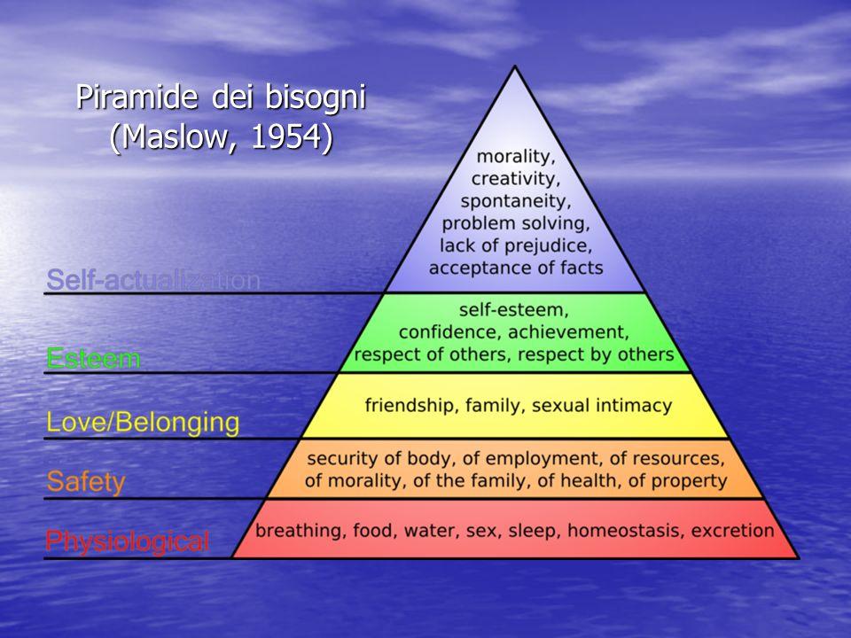 Piramide dei bisogni (Maslow, 1954)