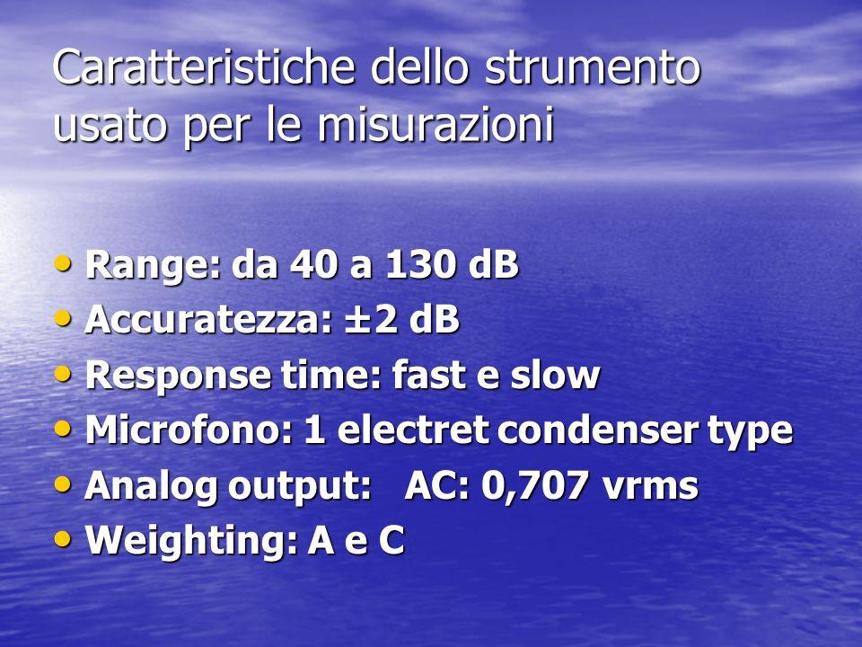 Caratteristiche dello strumento usato per le misurazioni