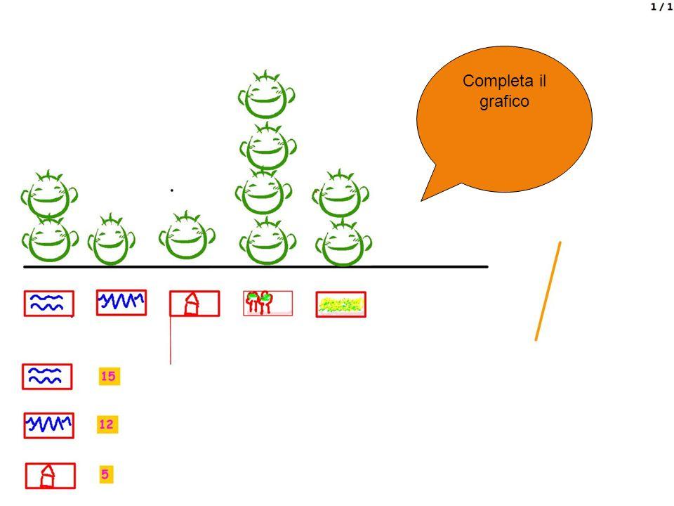 Completa il grafico