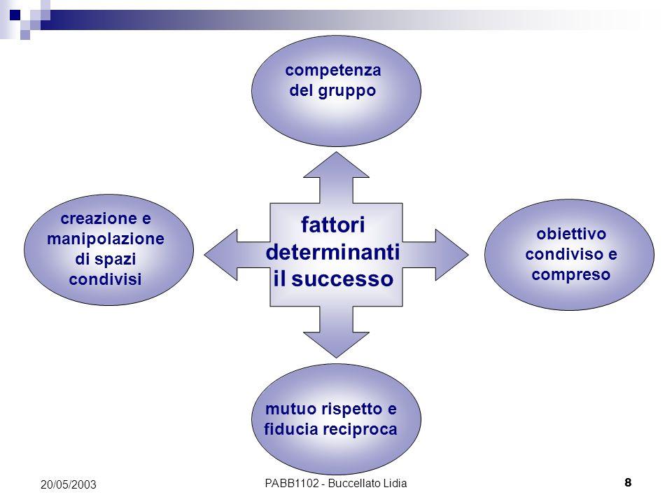fattori determinanti il successo