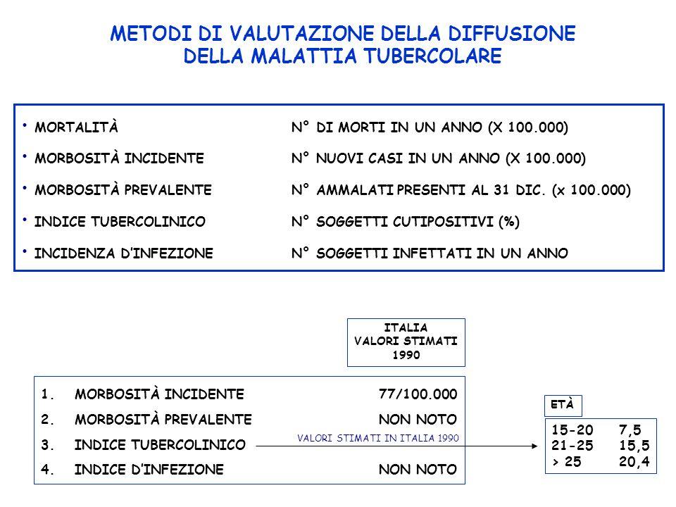 METODI DI VALUTAZIONE DELLA DIFFUSIONE DELLA MALATTIA TUBERCOLARE
