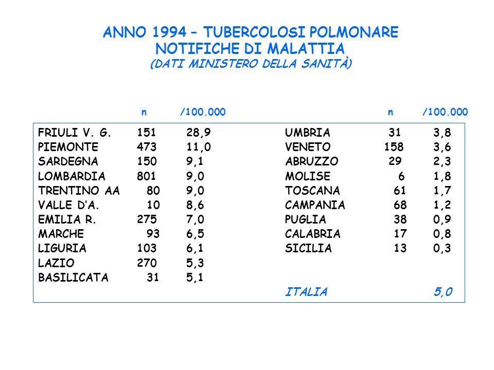 ANNO 1994 – TUBERCOLOSI POLMONARE (DATI MINISTERO DELLA SANITÀ)