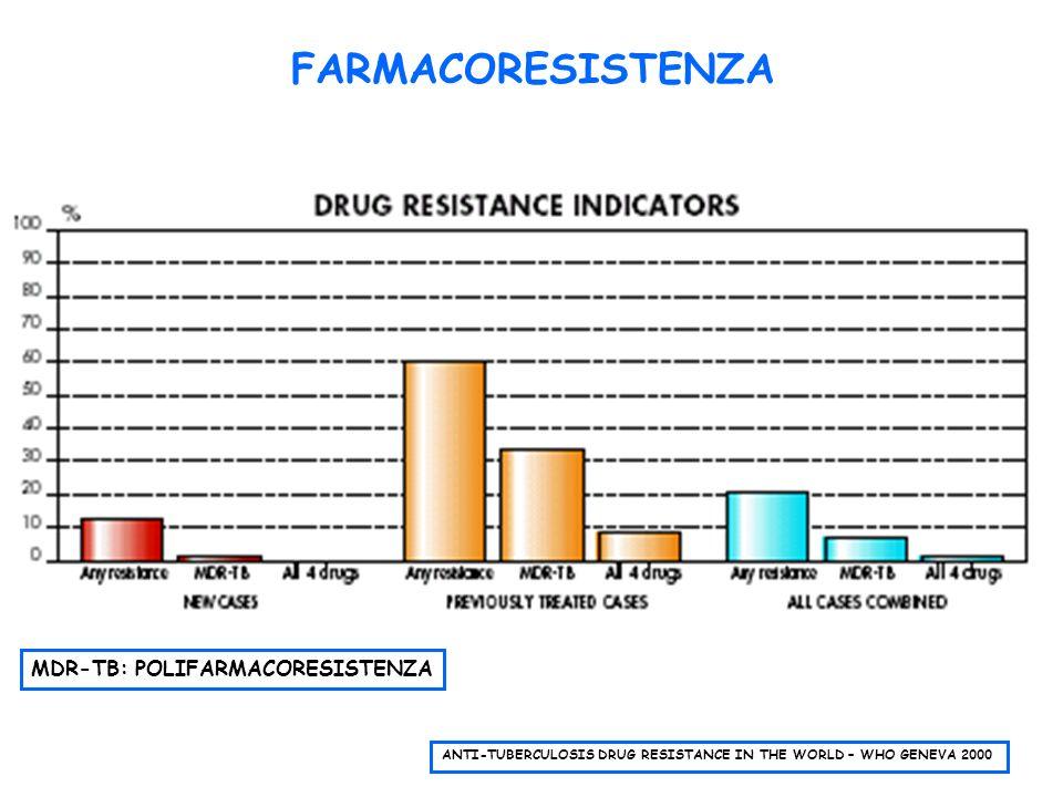 FARMACORESISTENZA MDR-TB: POLIFARMACORESISTENZA