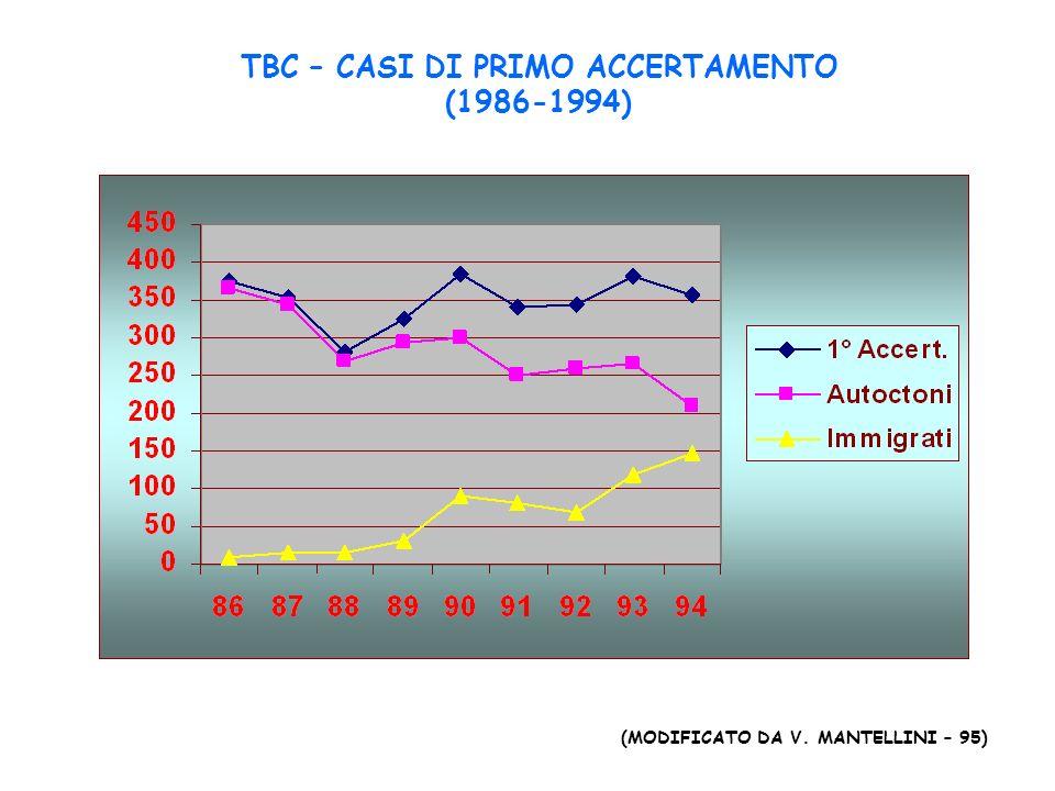 TBC – CASI DI PRIMO ACCERTAMENTO