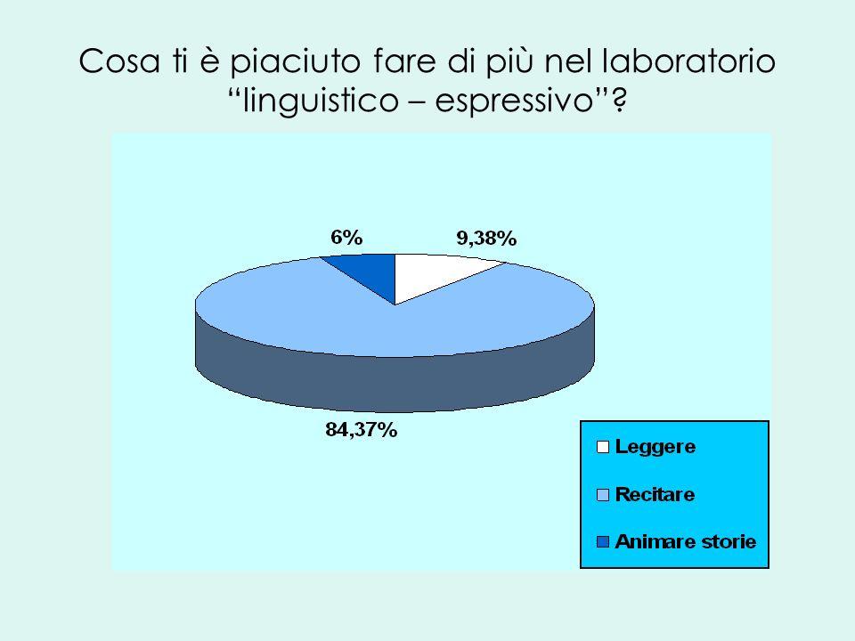 Cosa ti è piaciuto fare di più nel laboratorio linguistico – espressivo