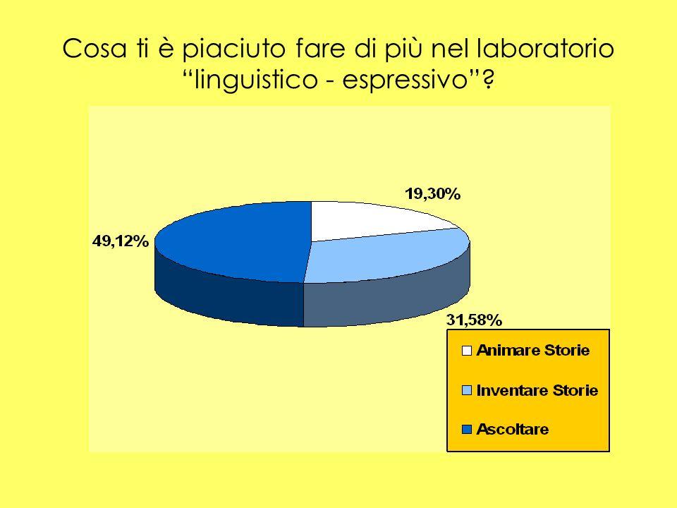 Cosa ti è piaciuto fare di più nel laboratorio linguistico - espressivo