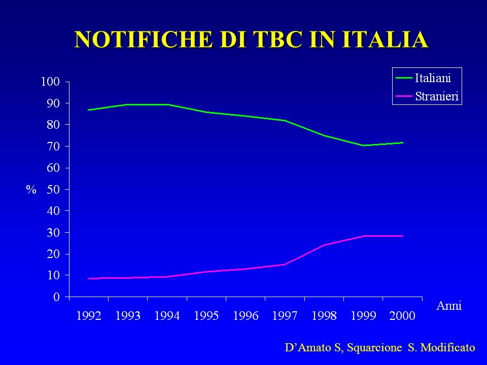 NOTIFICHE DI TBC IN ITALIA