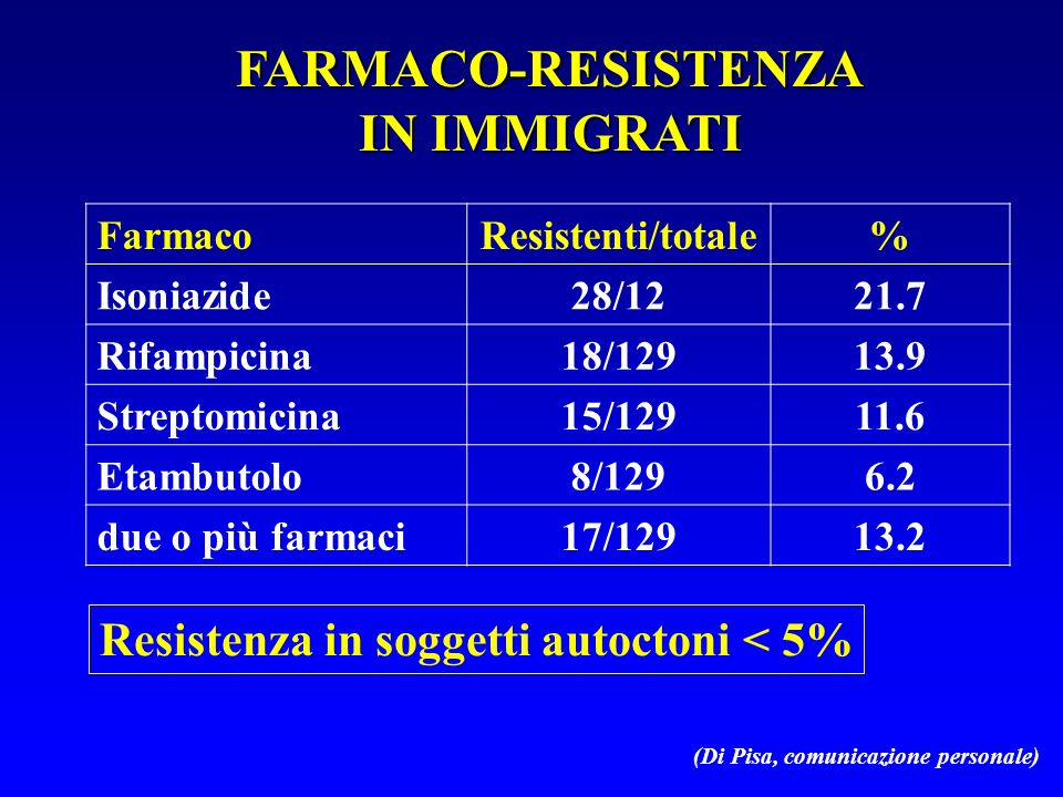 FARMACO-RESISTENZA IN IMMIGRATI