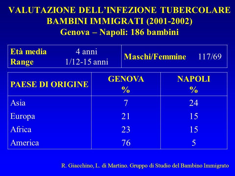 VALUTAZIONE DELL'INFEZIONE TUBERCOLARE BAMBINI IMMIGRATI (2001-2002) Genova – Napoli: 186 bambini