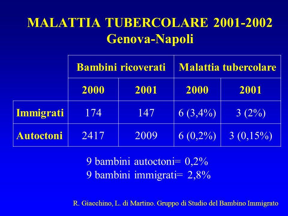 MALATTIA TUBERCOLARE 2001-2002 Genova-Napoli