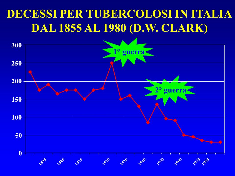 DECESSI PER TUBERCOLOSI IN ITALIA