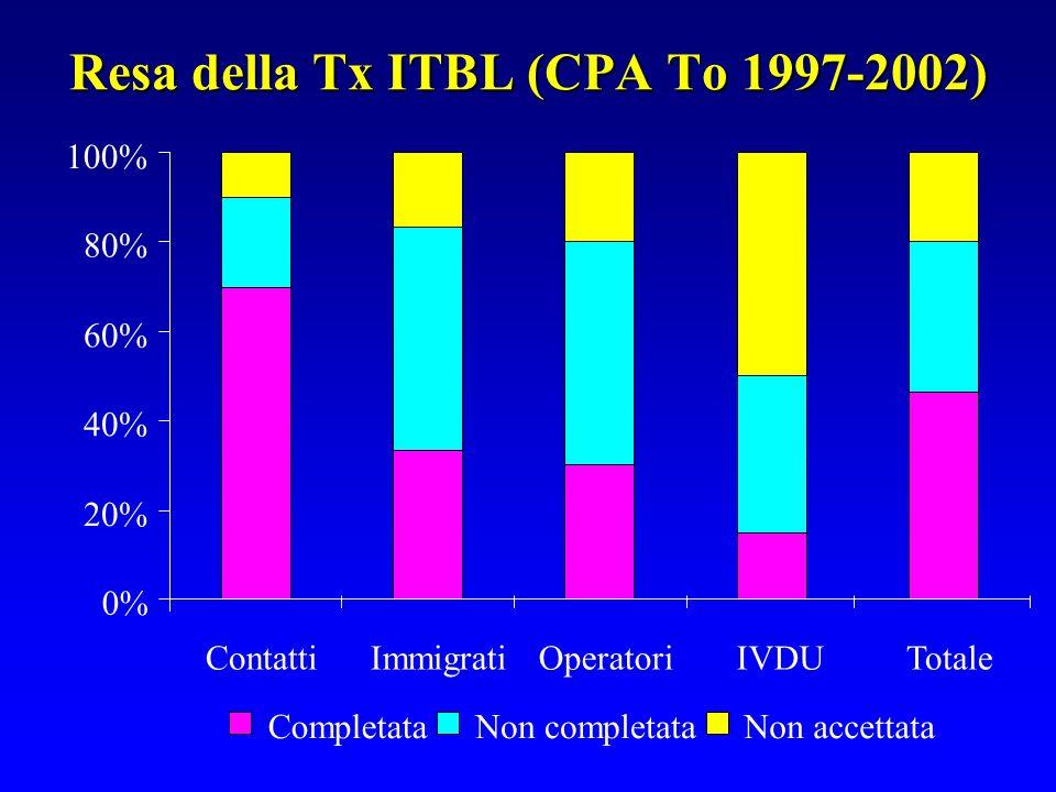 Resa della Tx ITBL (CPA To 1997-2002)