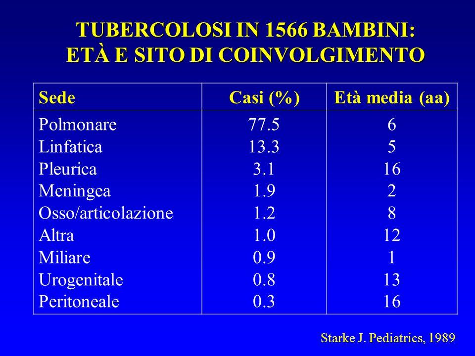 TUBERCOLOSI IN 1566 BAMBINI: ETÀ E SITO DI COINVOLGIMENTO