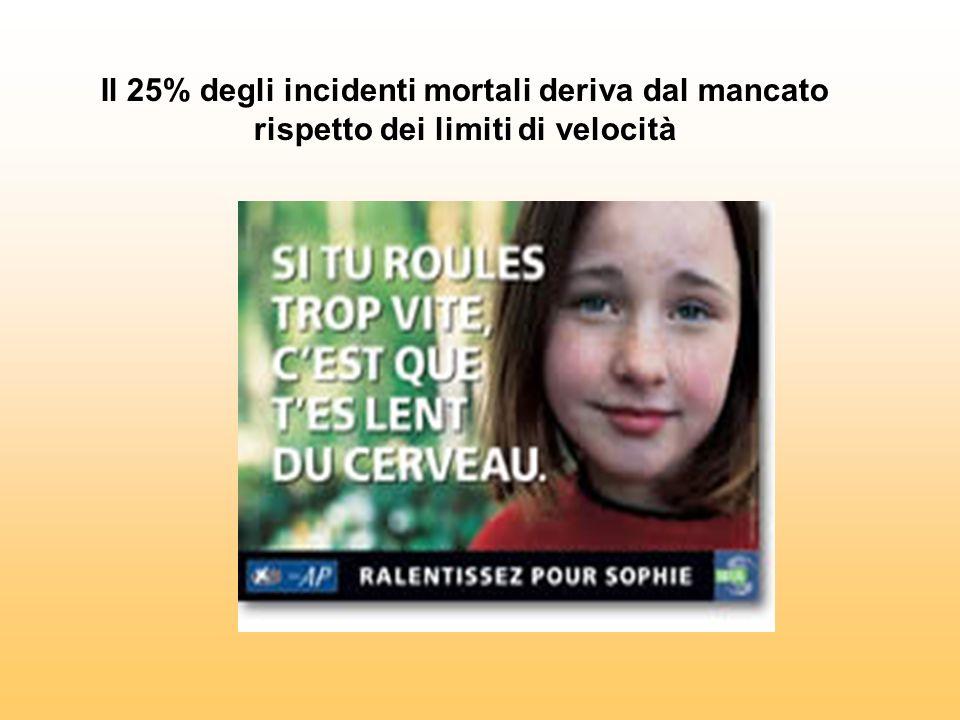 Il 25% degli incidenti mortali deriva dal mancato