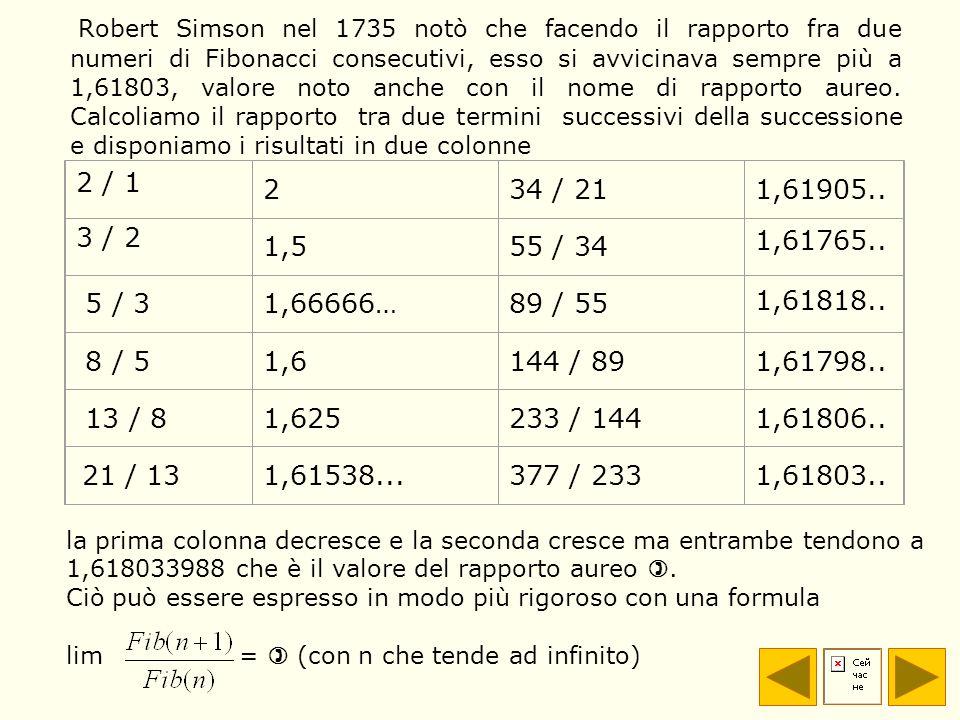 Robert Simson nel 1735 notò che facendo il rapporto fra due numeri di Fibonacci consecutivi, esso si avvicinava sempre più a 1,61803, valore noto anche con il nome di rapporto aureo. Calcoliamo il rapporto tra due termini successivi della successione e disponiamo i risultati in due colonne