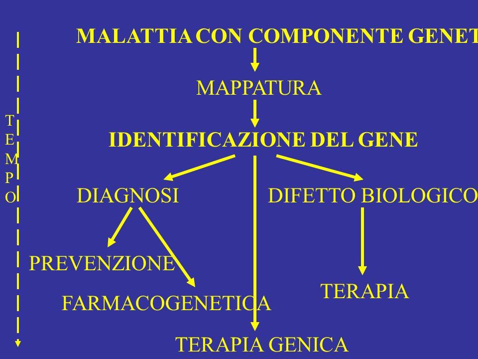 MALATTIA CON COMPONENTE GENETICA