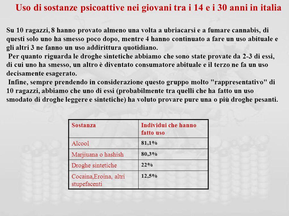 Uso di sostanze psicoattive nei giovani tra i 14 e i 30 anni in italia