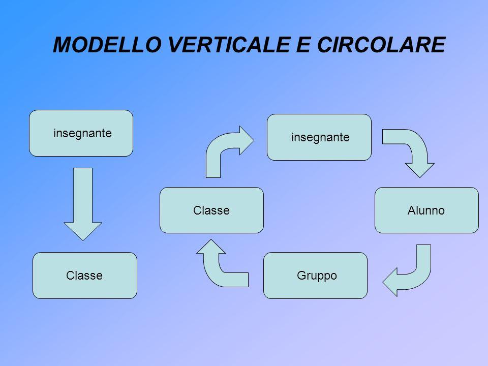 MODELLO VERTICALE E CIRCOLARE