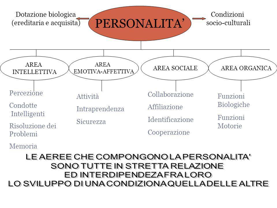 PERSONALITA' Dotazione biologica (ereditaria e acquisita) Condizioni