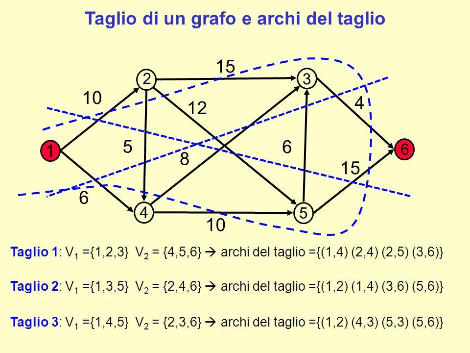 Taglio di un grafo e archi del taglio
