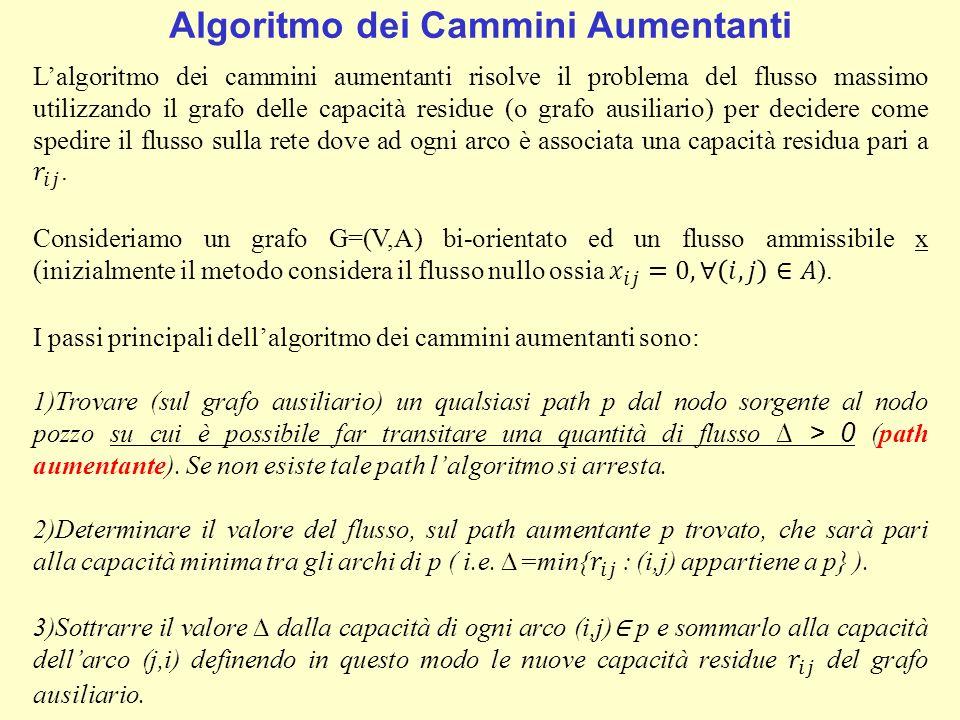 Algoritmo dei Cammini Aumentanti